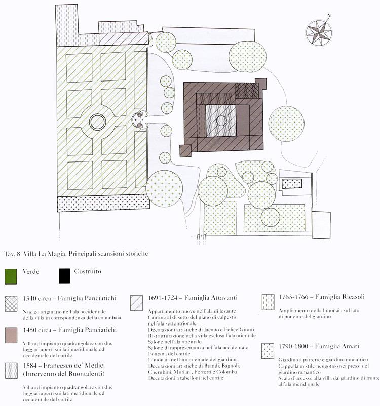 Villa La Magia - Principali scansioni storiche